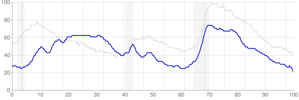 Hawaii monthly unemployment rate chart from 1990 to October 2017